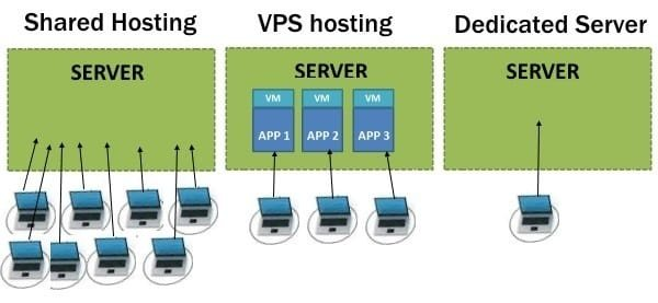 Image result for Dedicated Hosting & Virtual Servers