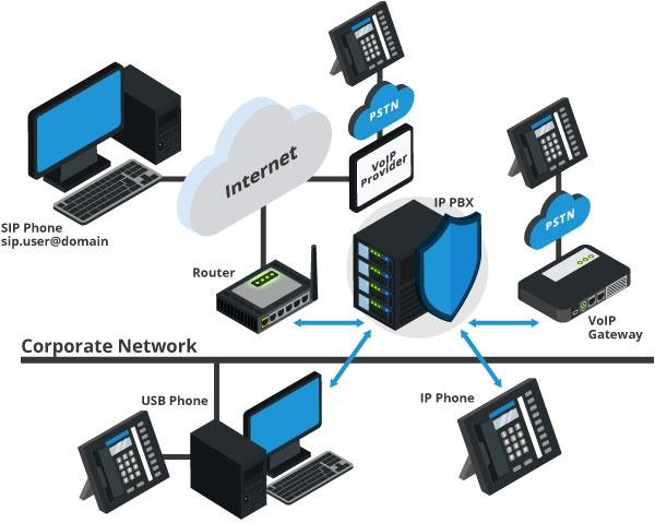 Hosted Pbx Features