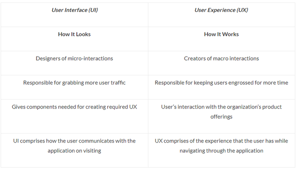 What Is User Experience Ux And User Interface Ui Design Quora