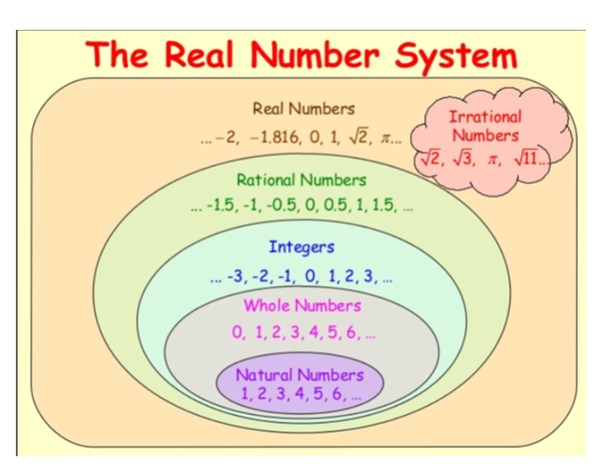 How To Classify Each Number As Natural Whole Integer Irrational Or Real Math Frac 12 3 Math Math 15 Math Math Frac P 2 Math Math 891 Math Math 3 3 Math Quora