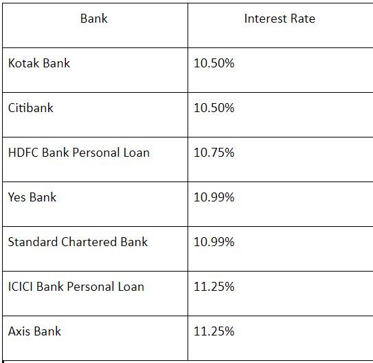 What Is The Best Bank To Get A Personal Loan With Low Interest Quora
