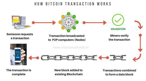 blockchain transaction validation mechanism