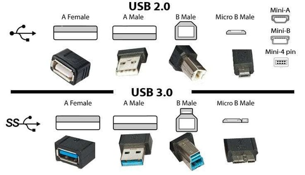 What is the difference between USB Type-A and USB Type-B? - Quora Male Mini Usb Wiring Color Diagram on