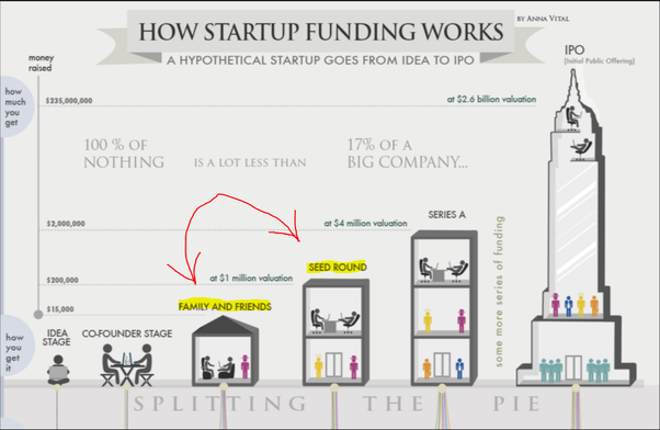 What is seed funding and how does it work? - Quora