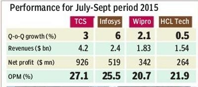 Are TCS employees very disappointed with the gift of the