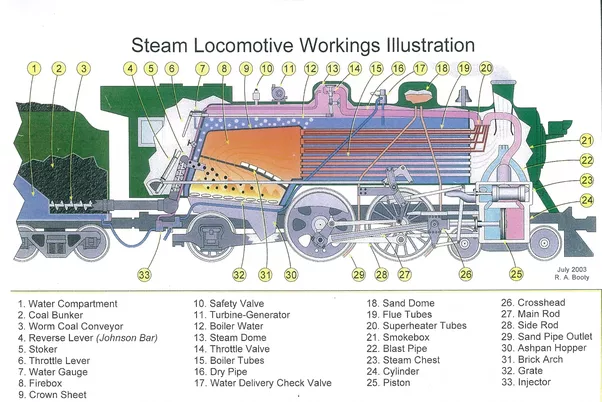 How does a steam train work? - Quora
