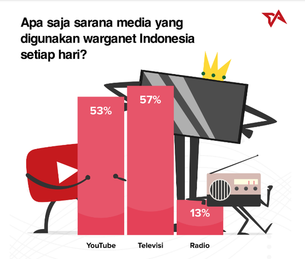 sarana media yang digunakan masyarakat indonesia setiap hari