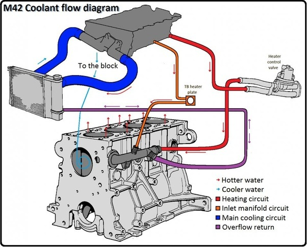 How Does The Cooling System In An Internal Combustion