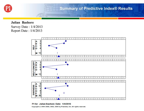 How accurate are the results of the Predictive Index, and