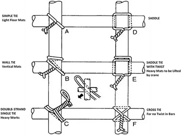 Bar Ties Construction : Civil engineering what is the purpose of using binding