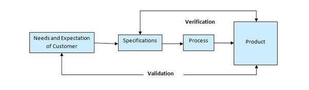 What Is The Difference Between Software Validation And Software - Software testing requirements
