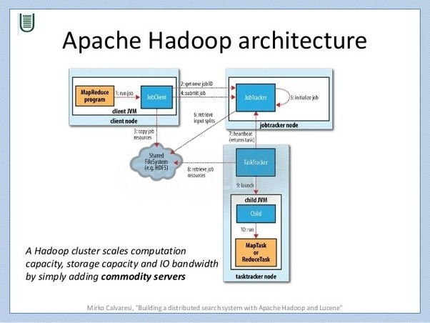 what is apache hadoop quora