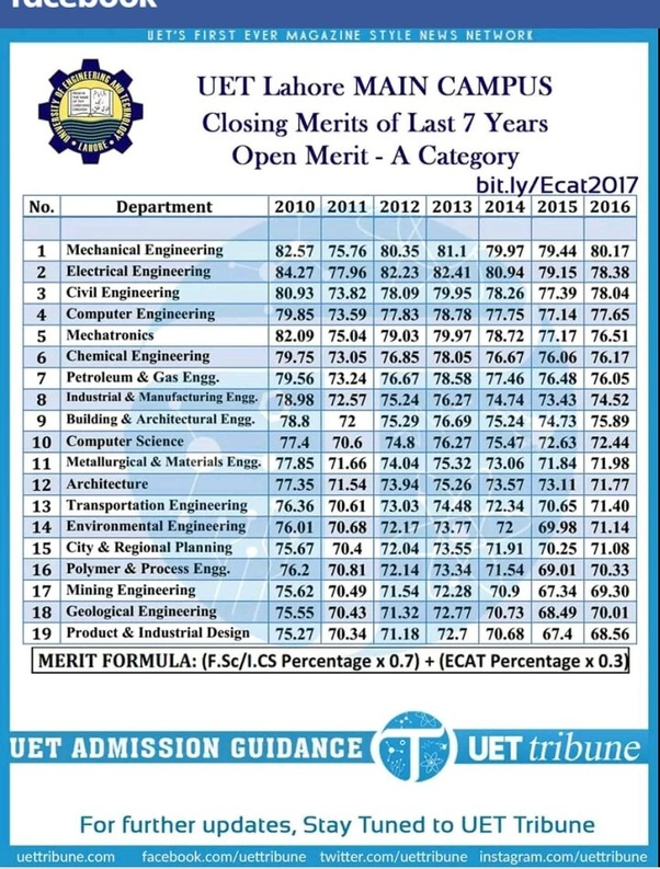 How much marks an average student can get in the ECAT (UET)? How