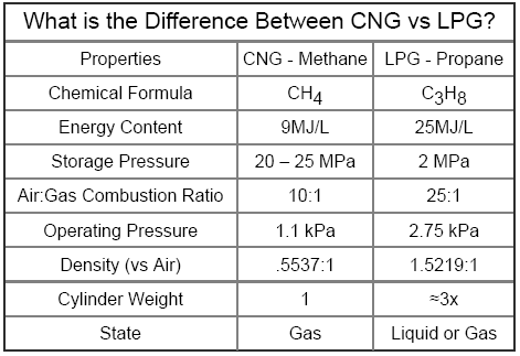 How Does Lpg And Natural Gas Differ