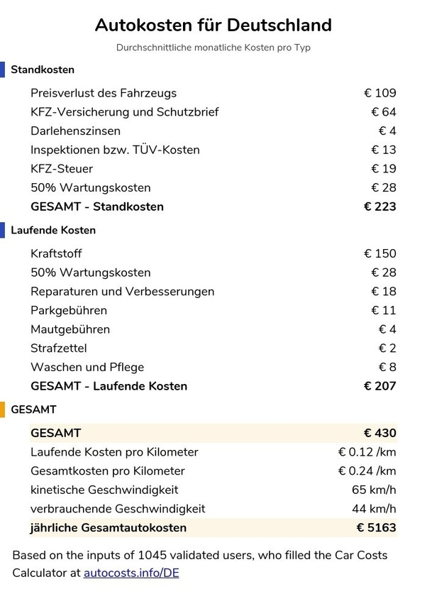 How much does it cost to own a car in Germany (e g