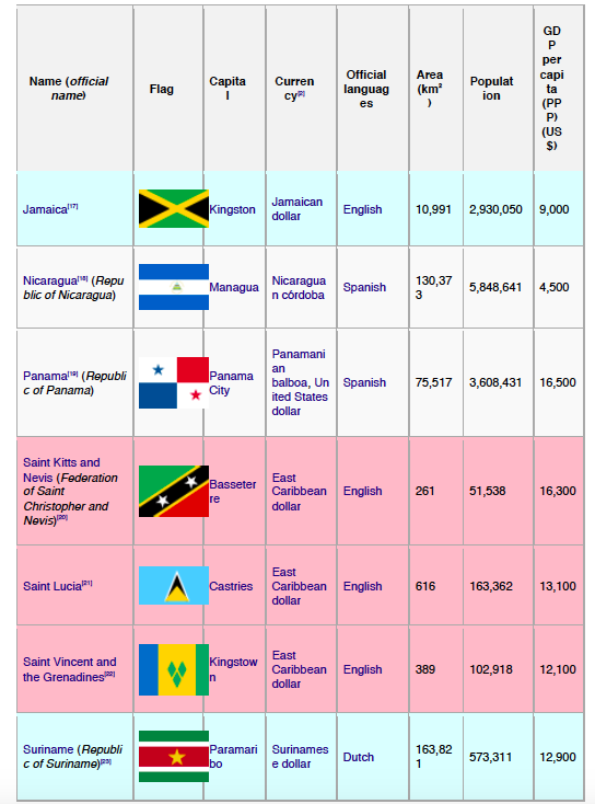 What Are The Names Of The Caribbean Countries And What Are Their - Nations and their capitals