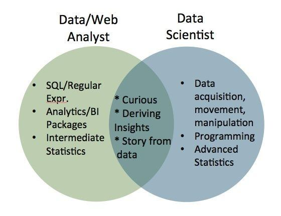 What is the difference between a data analyst and a data ...