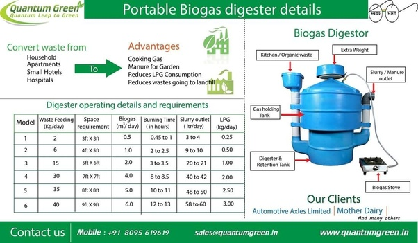 How much cow dung is required to produce 1 kg of biogas? - Quora