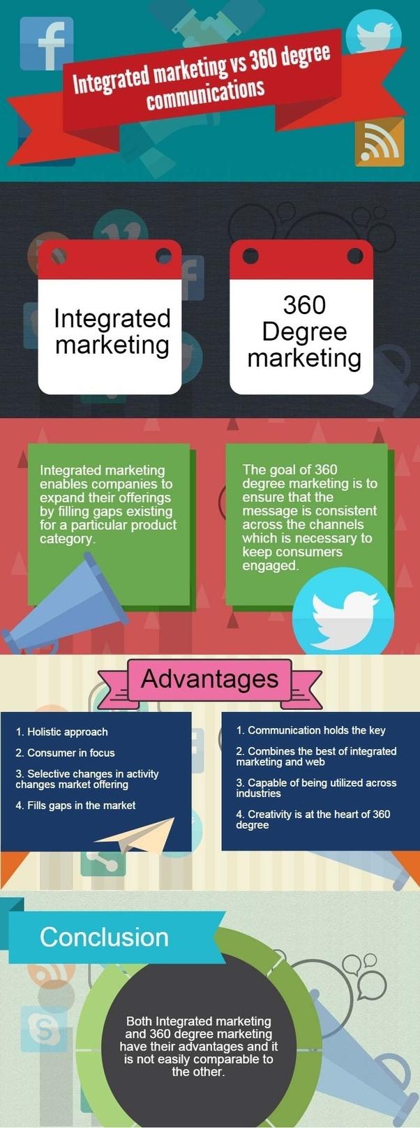 ¿Cuál es la mejor estrategia: marketing integrado o marketing de 360 grados?