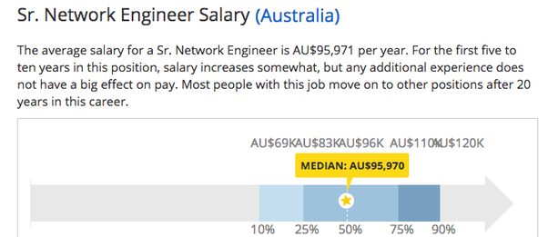 What is the salary for Cisco CCNP R&S in Australia? - Quora