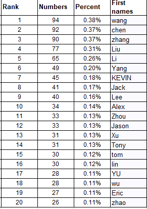 What are the most popular first names in China? - Quora