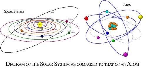 Doesnt our solar system look similar to a structure of an atom with img source foxhugh superpowers list ccuart Gallery
