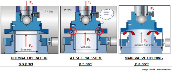 How Does A Pressure Safety Valve Work