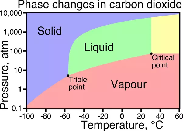 Why Is Co2 Never A Liquid Quora