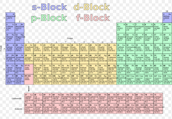 How Did You Prepare P Block Elements For Neet Quora