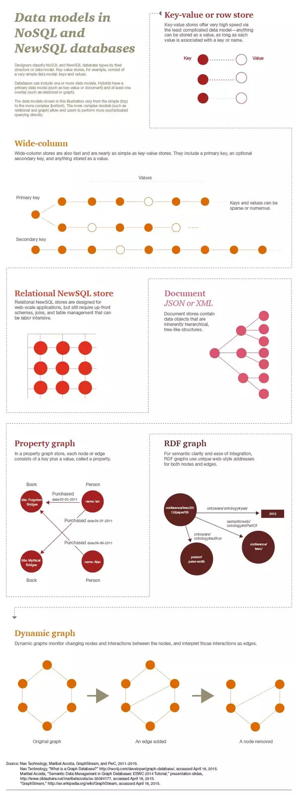 What Are The Differences Between Neo4j And Other Graph