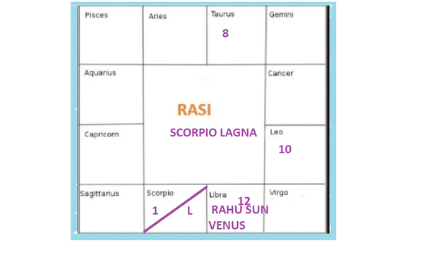 What are the effects of a Rahu Venus Sun in the 12th house in a