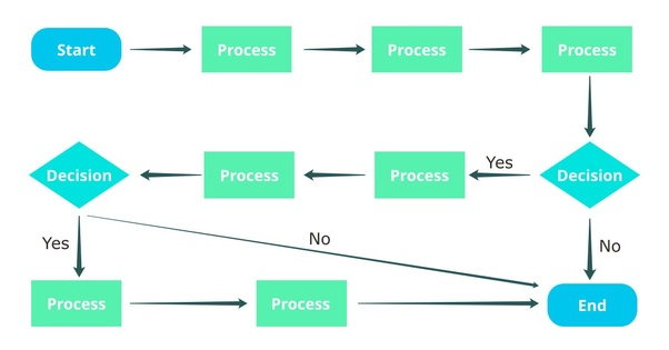What is the best online site to create flow diagrams? - Quora