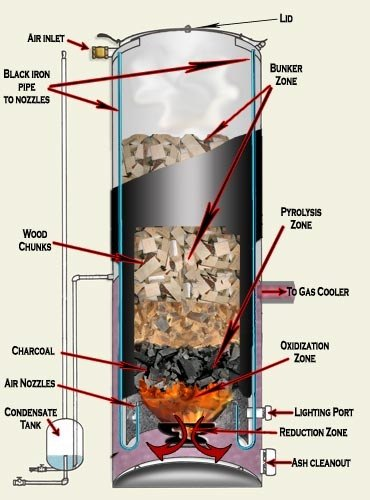 How Does Biomass Combustion Work ~ What is a gasifier and how does it work on biomass