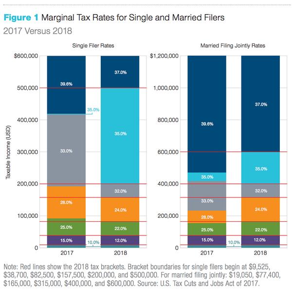Arizona Tax Tables X And Y 2018