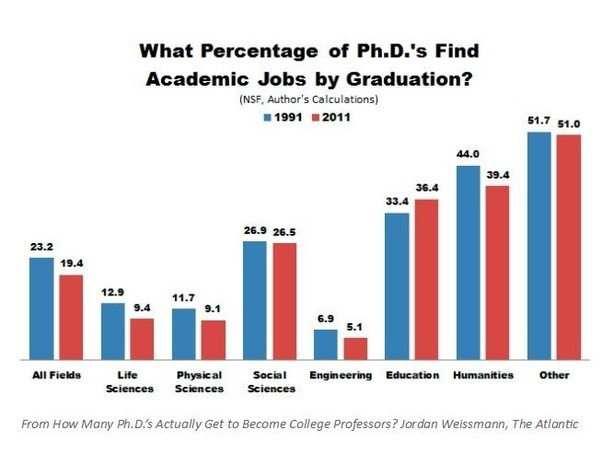 Note That Getting An Academic Job Is Not The Same Thing As A Tenure Track Position Only About 25 Of University Faculty Are Now