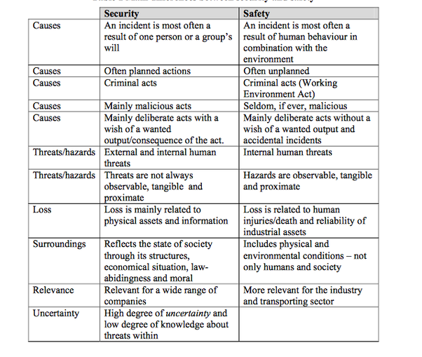 The Differences Between State Security and Human Security