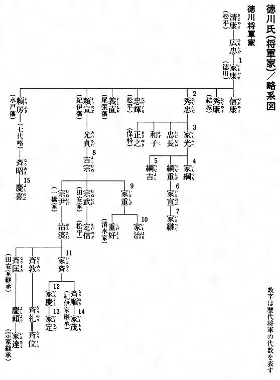 徳川将軍の覚え方にオススメのやり方はありますか? - Quora
