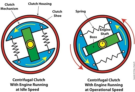 how centrifugal clutch works in moped how the power from engine rh quora com centrifugal clutch assembly diagram centrifugal clutch assembly diagram