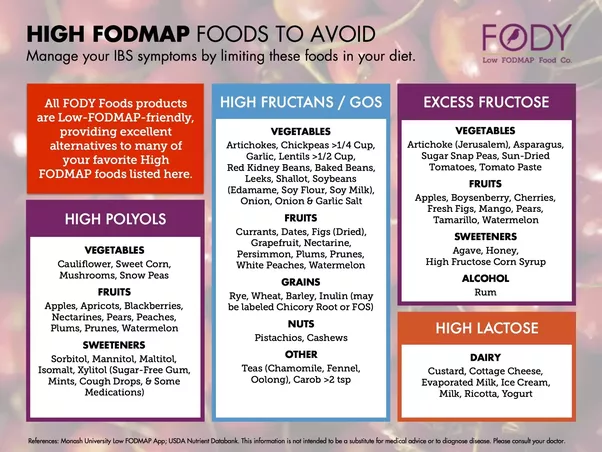 Is there science behind the fodmap diet for irritable bowel syndrome see lots of very nutritious healthy foods including many fruits vegetables and milk based products things that any balanced diet should include publicscrutiny Images