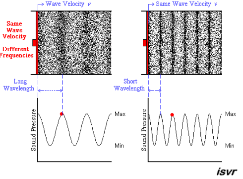 Why Does A Wave S Frequency Increase As Its Length
