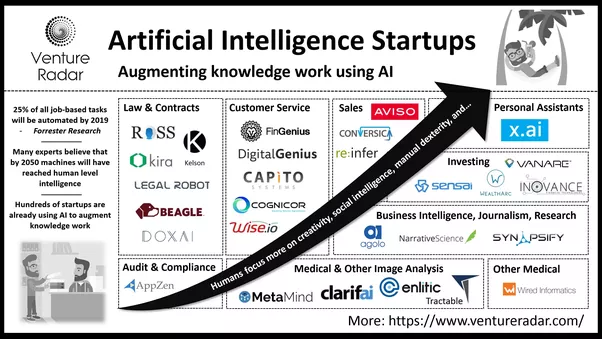 According To Ludo Ulrich Head Of Startup Relations At Cloud Crm Provider Salesforce This Development Is Creating A Larger Talent Pool Of Ai