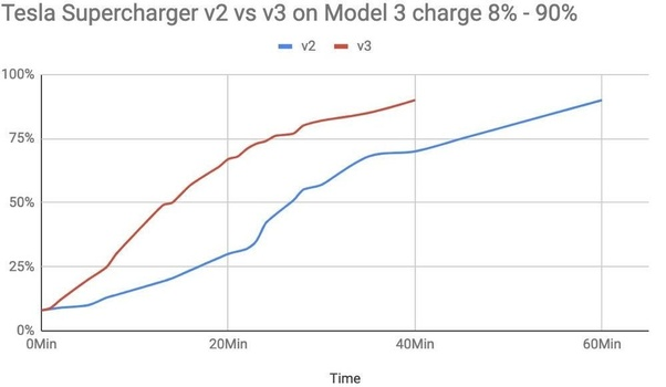 How long does it take to Supercharge a Tesla Model 3? - Quora