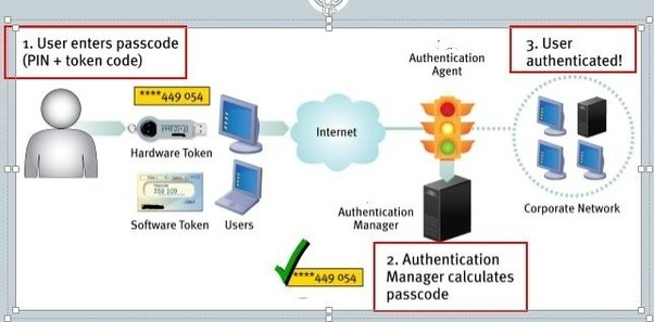 How does the OTP (one time password) work? - Quora