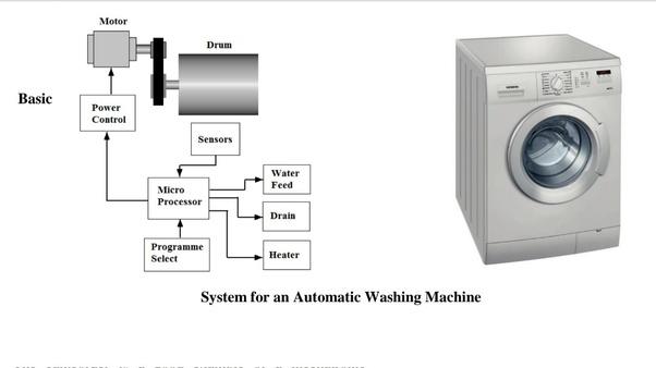 47+ Cara Merendam Pakaian Di Mesin Cuci Front Loading paling mudah