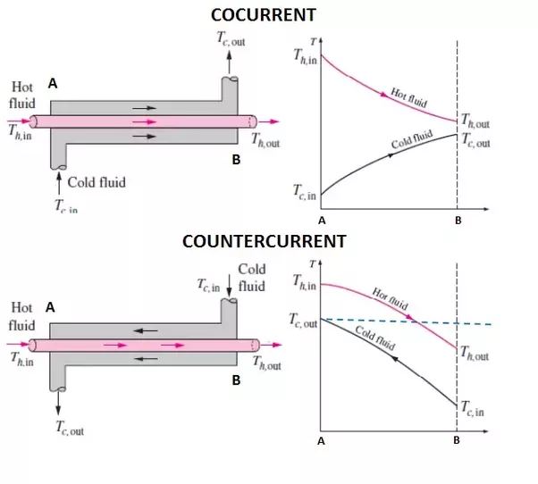 Force Current Flow: Why Is A Counter Flow Heat Exchanger Better Than A