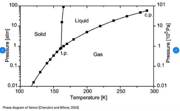Is There Any Liquid With A Density That Is Less Than That Of A Gas