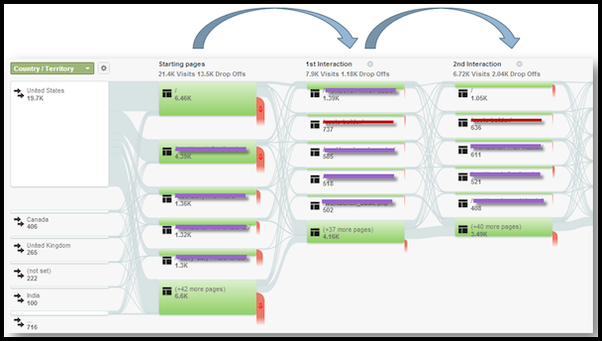 What tools are available to create charts similar to google heres what a typical visitor flow report looks like ccuart Gallery