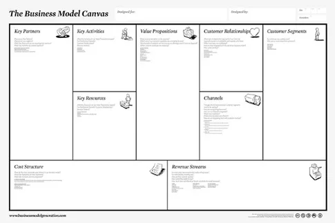 Where can i find a good business plan template for my new startup general overview business model canvas wajeb Gallery