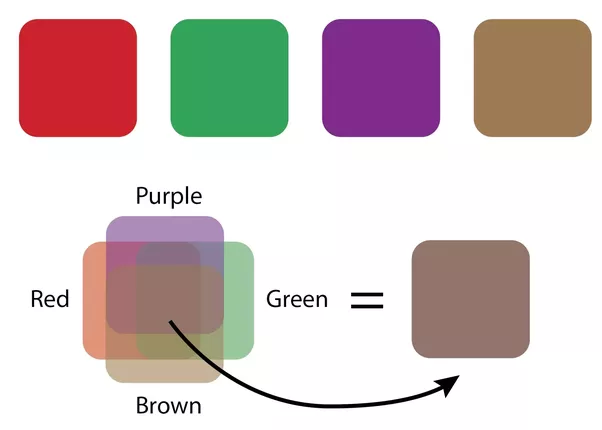 what colour do you get when you mix red green purple and brown together quora. Black Bedroom Furniture Sets. Home Design Ideas