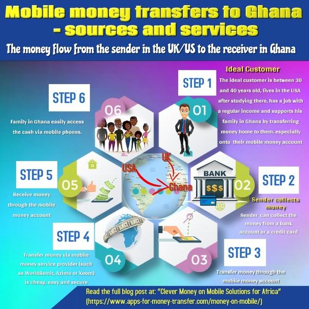 Money Transfers From Both Ghana